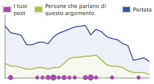 facebook dati insights