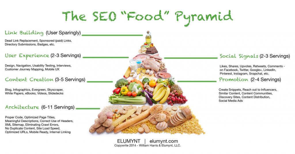 La piramide alimentare SEO